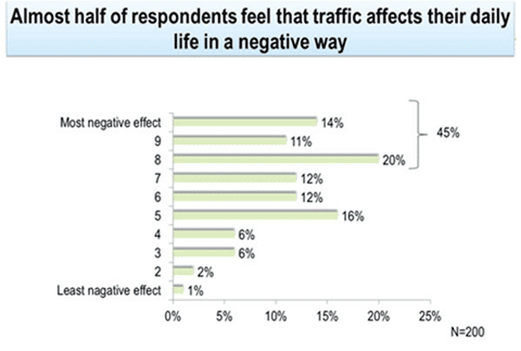 Brazilian Traffic Negatively Effects Drivers