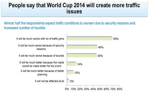 The World Cup Will Make Traffic Worse