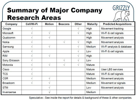 Summary Of Major Research Areas on GPS Indoors